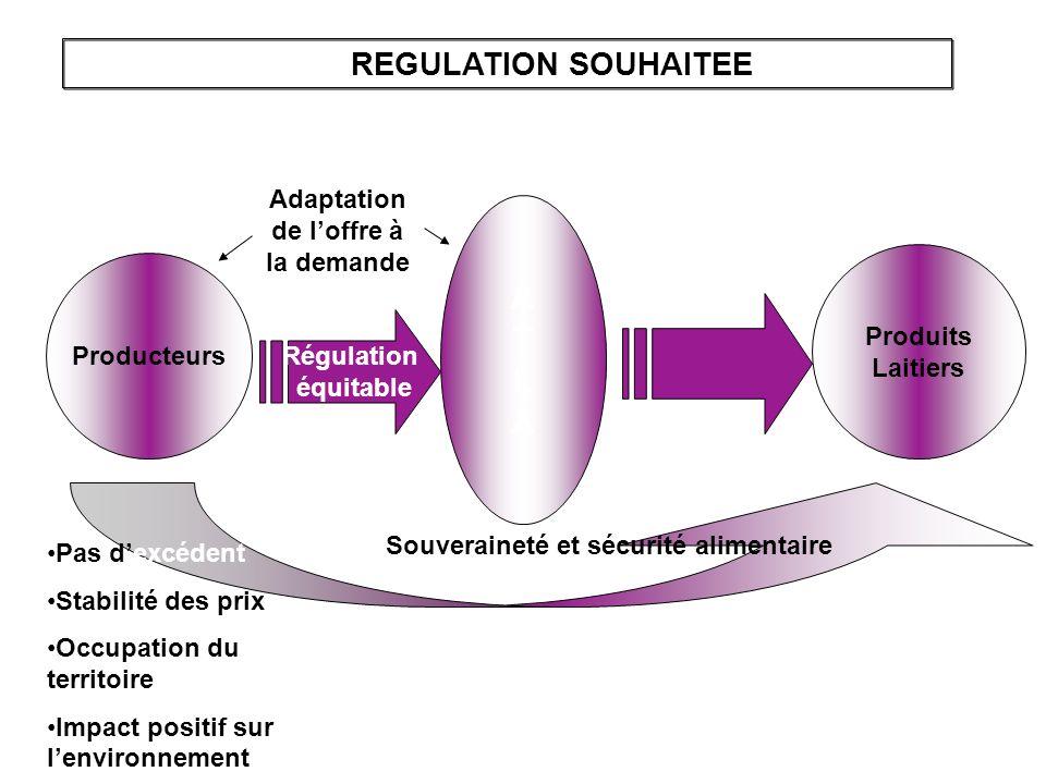 Producteurs A T L A Régulation équitable Produits Laitiers REGULATION SOUHAITEE Adaptation de loffre à la demande Souveraineté et sécurité alimentaire