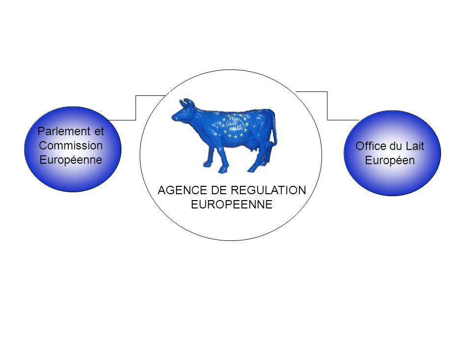 AGENCE DE REGULATION EUROPEENNE Office du Lait Européen Parlement et Commission Européenne