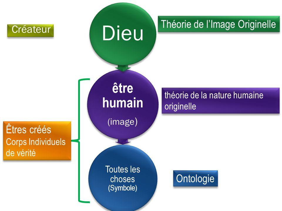 être humain (image ) Dieu Toutes les choses (Symbole) Théorie de lImage Originelle théorie de la nature humaine originelle Ontologie Créateur Êtres créés Corps Individuels de vérité Êtres créés Corps Individuels de vérité