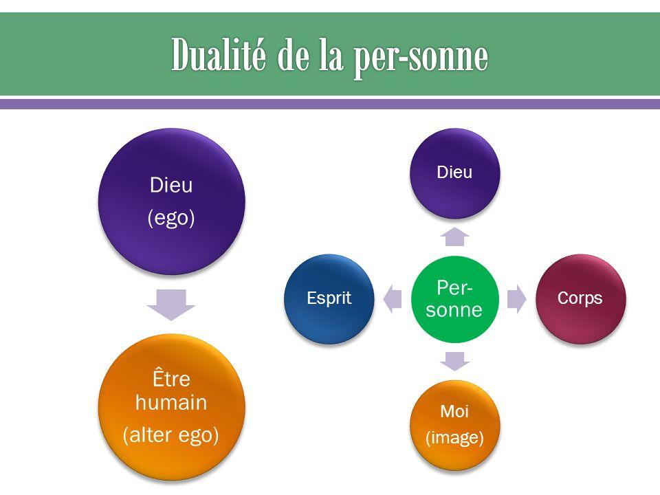 Être humain (alter ego) Dieu (ego) Per- sonne DieuCorps Moi (image) Esprit