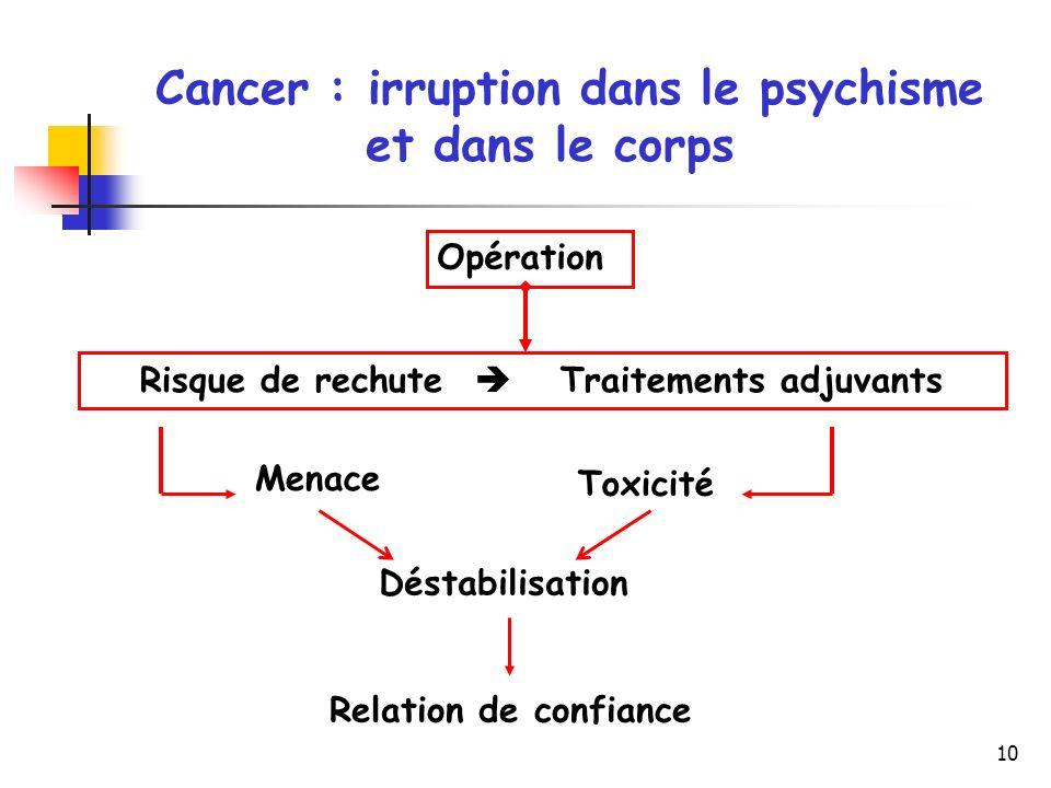 10 Cancer : irruption dans le psychisme et dans le corps Opération Risque de rechute Traitements adjuvants Menace Toxicité Déstabilisation Relation de