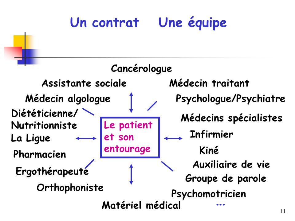 11 Un contratUne équipe Cancérologue Médecin traitant Psychologue/Psychiatre Infirmier Kiné Psychomotricien Orthophoniste Ergothérapeute Pharmacien La