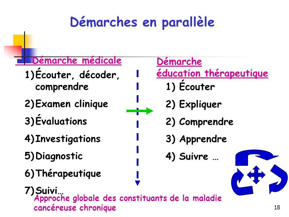 18 Démarches en parallèle Démarche médicale Démarche éducation thérapeutique 1)Écouter, décoder, comprendre 2)Examen clinique 3)Évaluations 4)Investig
