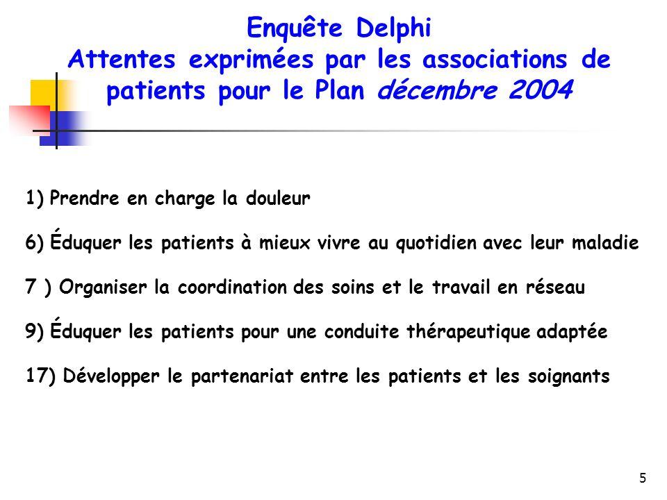 5 Enquête Delphi Attentes exprimées par les associations de patients pour le Plan décembre 2004 1)Prendre en charge la douleur 6)Éduquer les patients