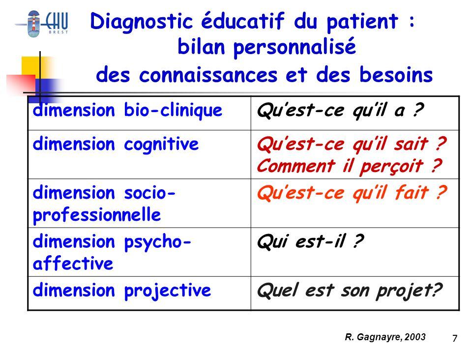 7 dimension bio-cliniqueQuest-ce quil a ? dimension cognitiveQuest-ce quil sait ? Comment il perçoit ? dimension socio- professionnelle Quest-ce quil