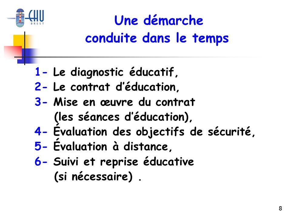 8 1- Le diagnostic éducatif, 2- Le contrat déducation, 3- Mise en œuvre du contrat (les séances déducation), 4- Évaluation des objectifs de sécurité,