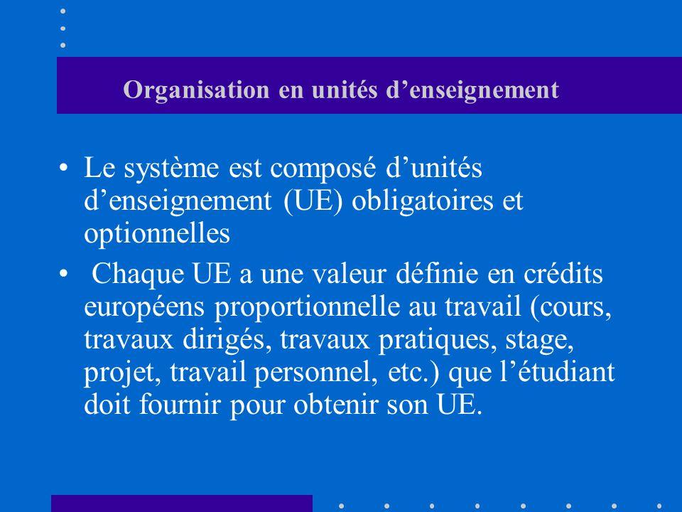 Organisation en unités denseignement Le système est composé dunités denseignement (UE) obligatoires et optionnelles Chaque UE a une valeur définie en