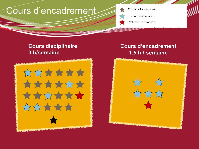Cours dencadrement Cours disciplinaire 3 h/semaine Cours dencadrement 1.5 h / semaine Étudiants francophones Étudiants dimmersion Professeur de frança