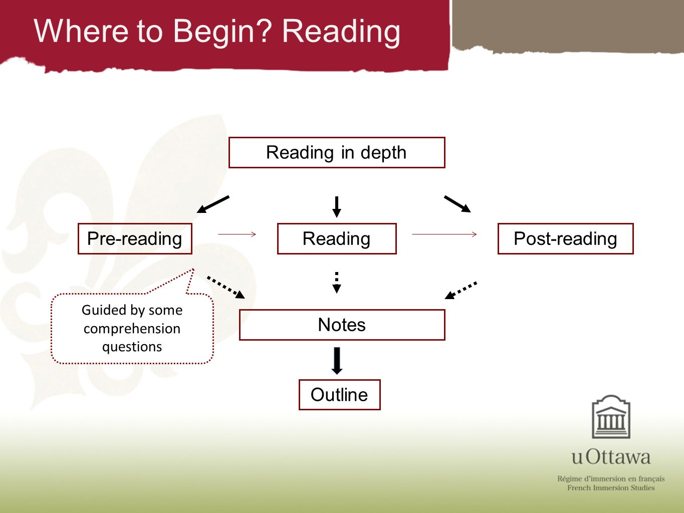 Where to Begin? Reading Reading in depth Pre-readingReadingPost-reading Notes Outline Guided by some comprehension questions