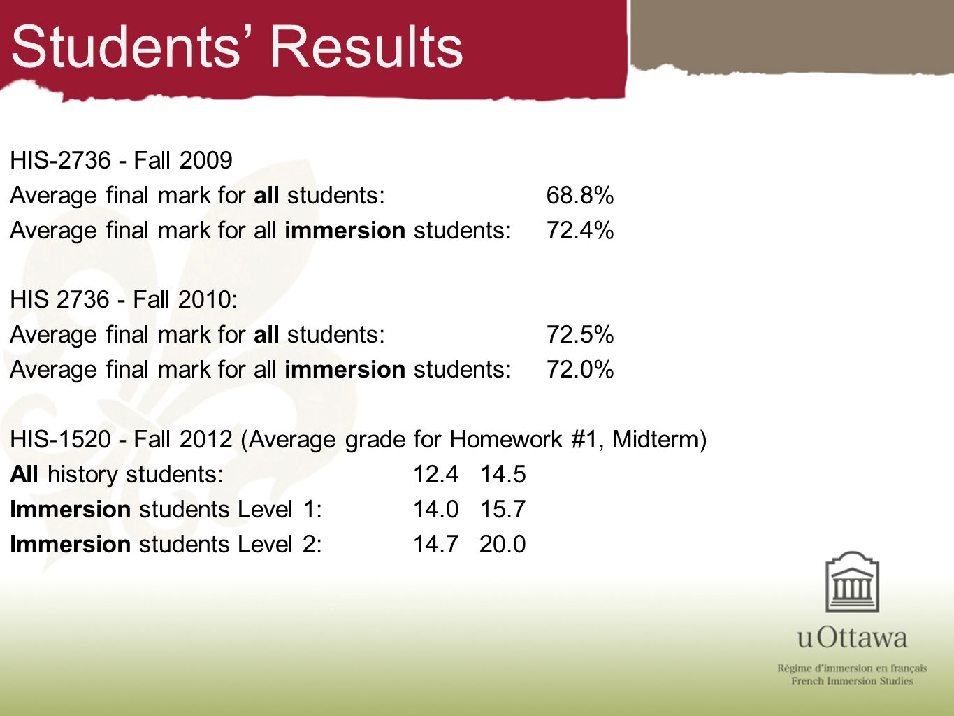 Students Results HIS-2736 - Fall 2009 Average final mark for all students: 68.8% Average final mark for all immersion students: 72.4% HIS 2736 - Fall
