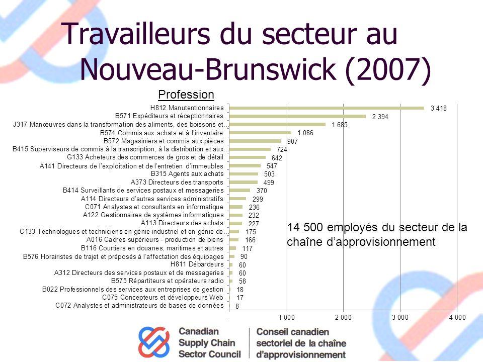 Travailleurs du secteur au Nouveau-Brunswick (2007) 14 500 employés du secteur de la chaîne dapprovisionnement Profession