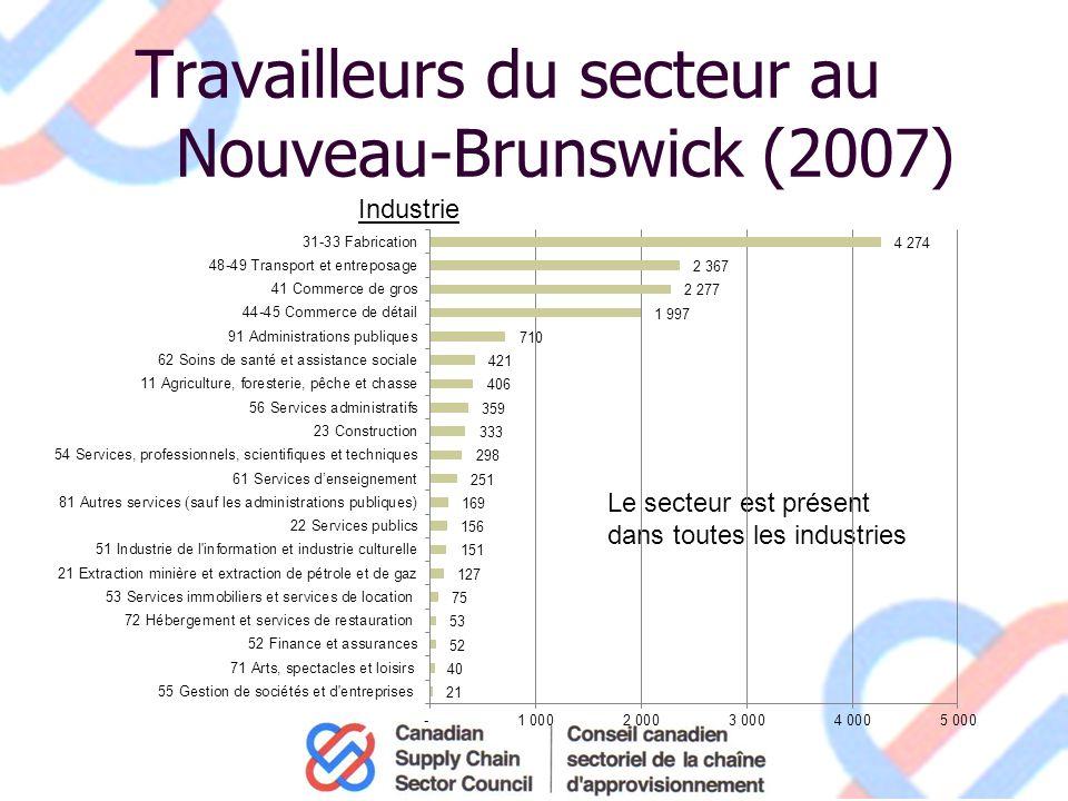 Travailleurs du secteur au Nouveau-Brunswick (2007) Industrie Le secteur est présent dans toutes les industries
