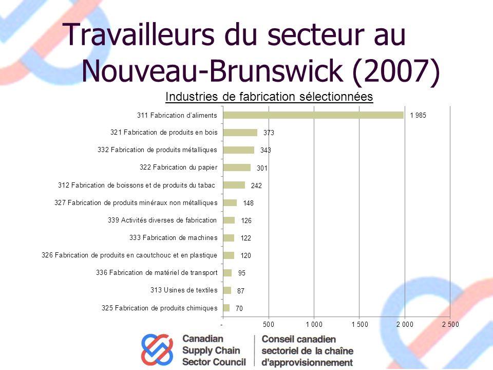 Travailleurs du secteur au Nouveau-Brunswick (2007) Industries de fabrication sélectionnées