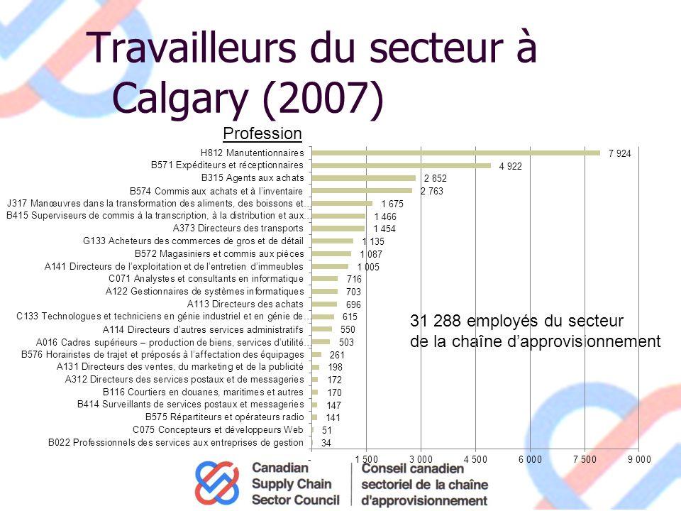 Travailleurs du secteur à Calgary (2007) 31 288 employés du secteur de la chaîne dapprovisionnement Profession