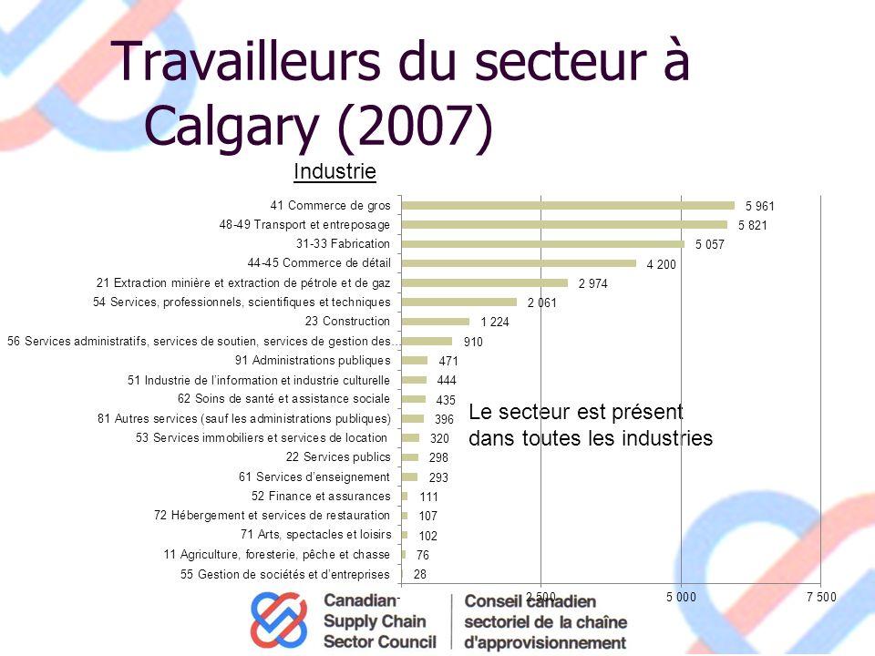 Travailleurs du secteur à Calgary (2007) Industrie Le secteur est présent dans toutes les industries