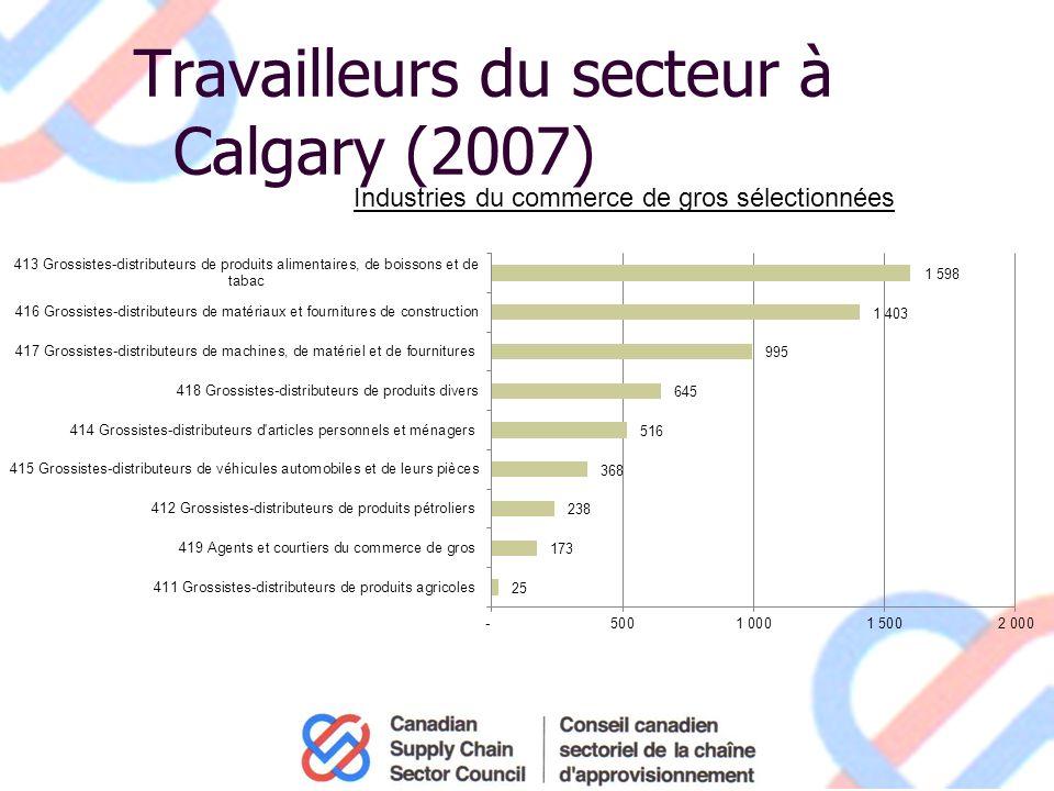 Travailleurs du secteur à Calgary (2007) Industries du commerce de gros sélectionnées
