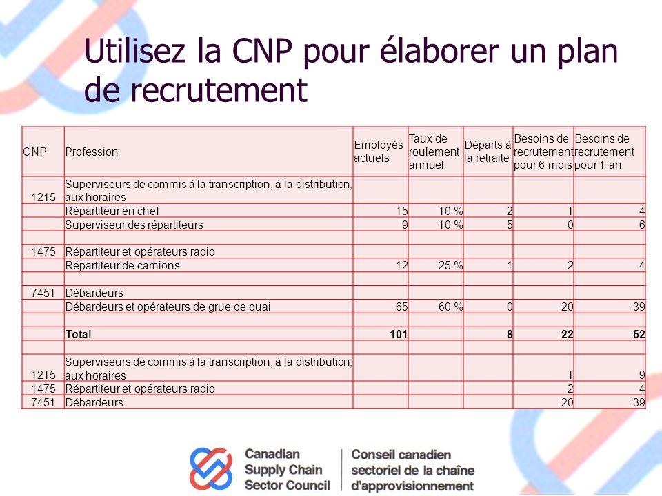 Utilisez la CNP pour élaborer un plan de recrutement CNPProfession Employés actuels Taux de roulement annuel Départs à la retraite Besoins de recrutement pour 6 mois Besoins de recrutement pour 1 an 1215 Superviseurs de commis à la transcription, à la distribution, aux horaires Répartiteur en chef1510 %214 Superviseur des répartiteurs910 %506 1475Répartiteur et opérateurs radio Répartiteur de camions1225 %124 7451Débardeurs Débardeurs et opérateurs de grue de quai6560 %02039 Total101 82252 1215 Superviseurs de commis à la transcription, à la distribution, aux horaires19 1475Répartiteur et opérateurs radio24 7451Débardeurs2039