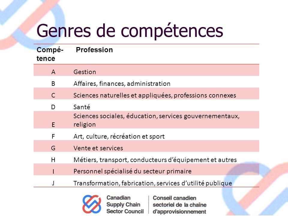 Ressources pour des questions à venir Tutoriel officiel de RHDCC sur la CNP http://www5.rhdcc.gc.ca/CNP/Francais/CNP/2006/Tutoriel.aspx Division des compétences et de linformation sur le marché du travail Direction des politiques des programmes, de la planification et de la coordination Internet : http://www5.hrsdc.gc.ca/NOC/Francais/CNP/2006/Bienvenue.aspx http://www5.hrsdc.gc.ca/NOC/Francais/CNP/2006/Bienvenue.aspx Courriel : noc-cnp.response-reponse@hrsdc-rhdsc.gc.ca noc-cnp.response-reponse@hrsdc-rhdsc.gc.ca