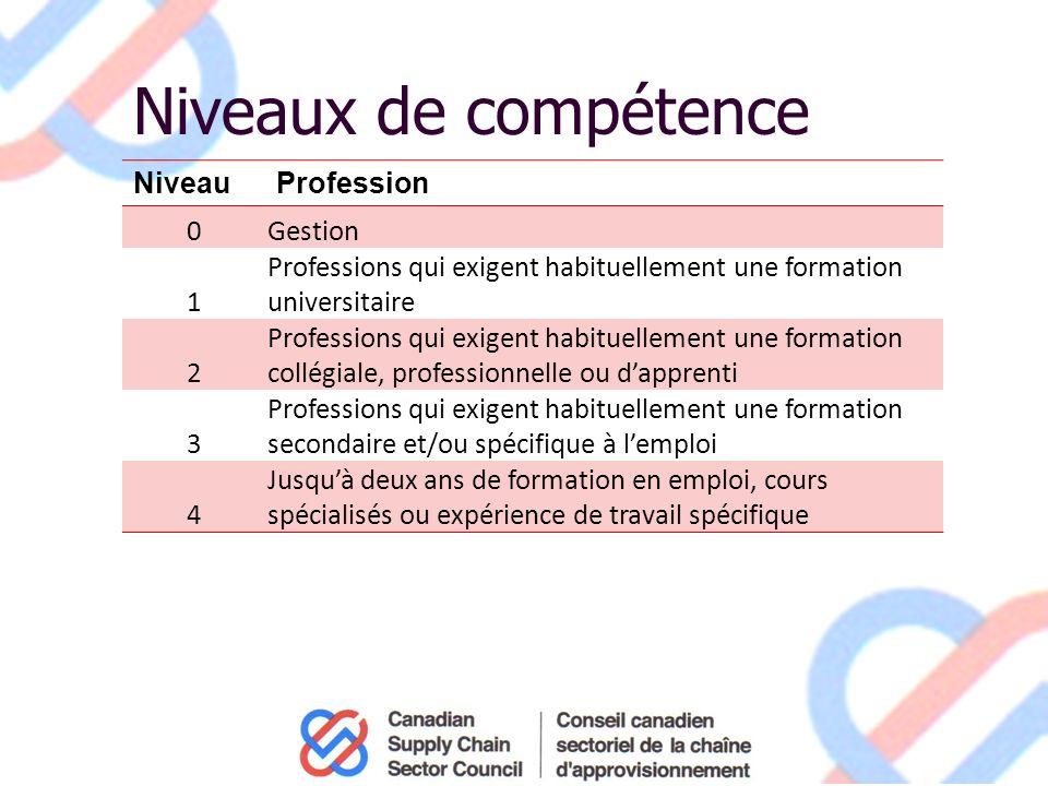 Information de la CNP sur lenseignement Niveau détude requis Les statistiques descriptives comprennent : le nombre dannées détudes; le niveau scolaire à atteindre; le domaine détudes.