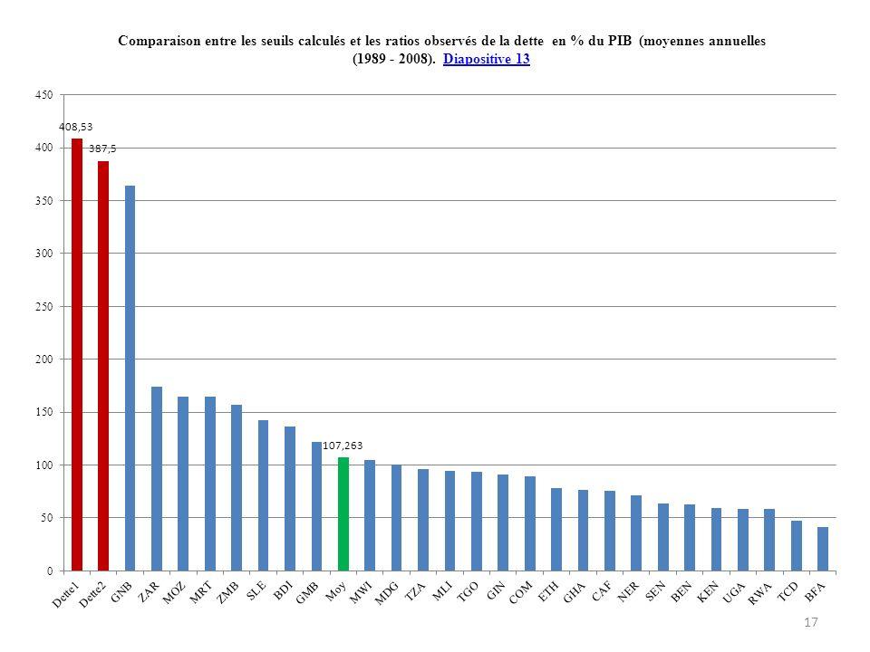 Comparaison entre les seuils calculés et les ratios observés de la dette en % du PIB (moyennes annuelles (1989 - 2008). Diapositive 13Diapositive 13 1