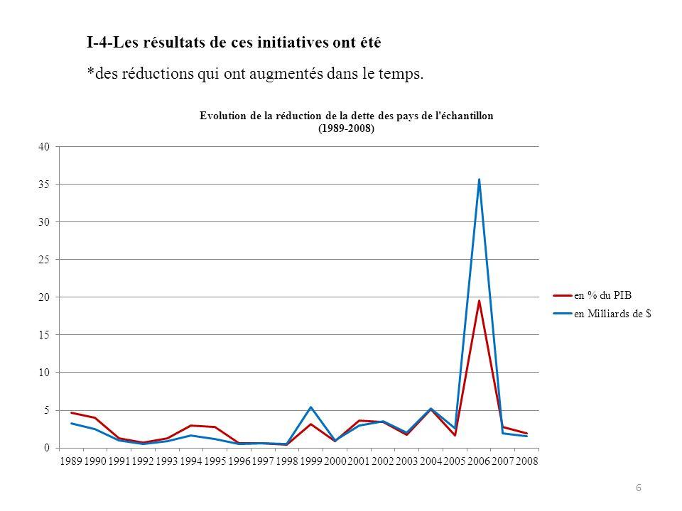 I-4-Les résultats de ces initiatives ont été *des réductions qui ont augmentés dans le temps. 6