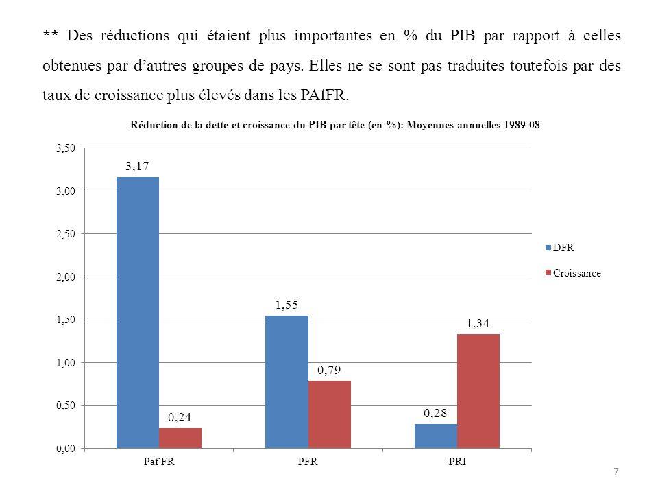 ** Des réductions qui étaient plus importantes en % du PIB par rapport à celles obtenues par dautres groupes de pays. Elles ne se sont pas traduites t