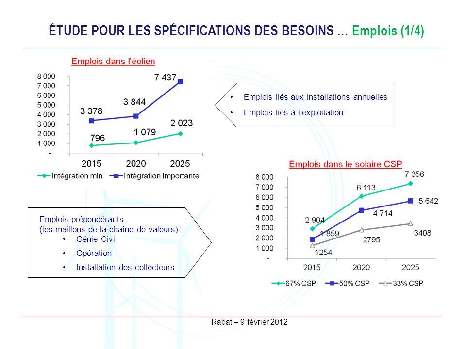 Rabat – 9 février 2012 ÉTUDE POUR LES SPÉCIFICATIONS DES BESOINS … Emplois (1/4) Emplois liés aux installations annuelles Emplois liés à lexploitation
