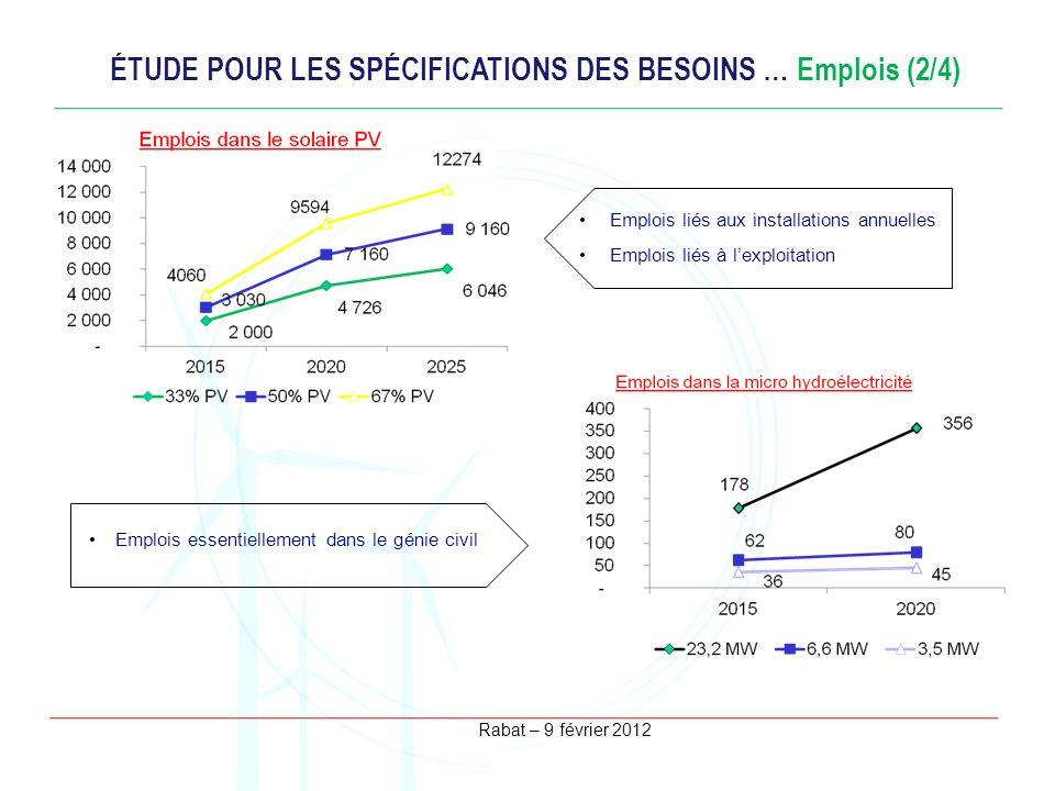 Rabat – 9 février 2012 ÉTUDE POUR LES SPÉCIFICATIONS DES BESOINS … Emplois (2/4) Emplois liés aux installations annuelles Emplois liés à lexploitation
