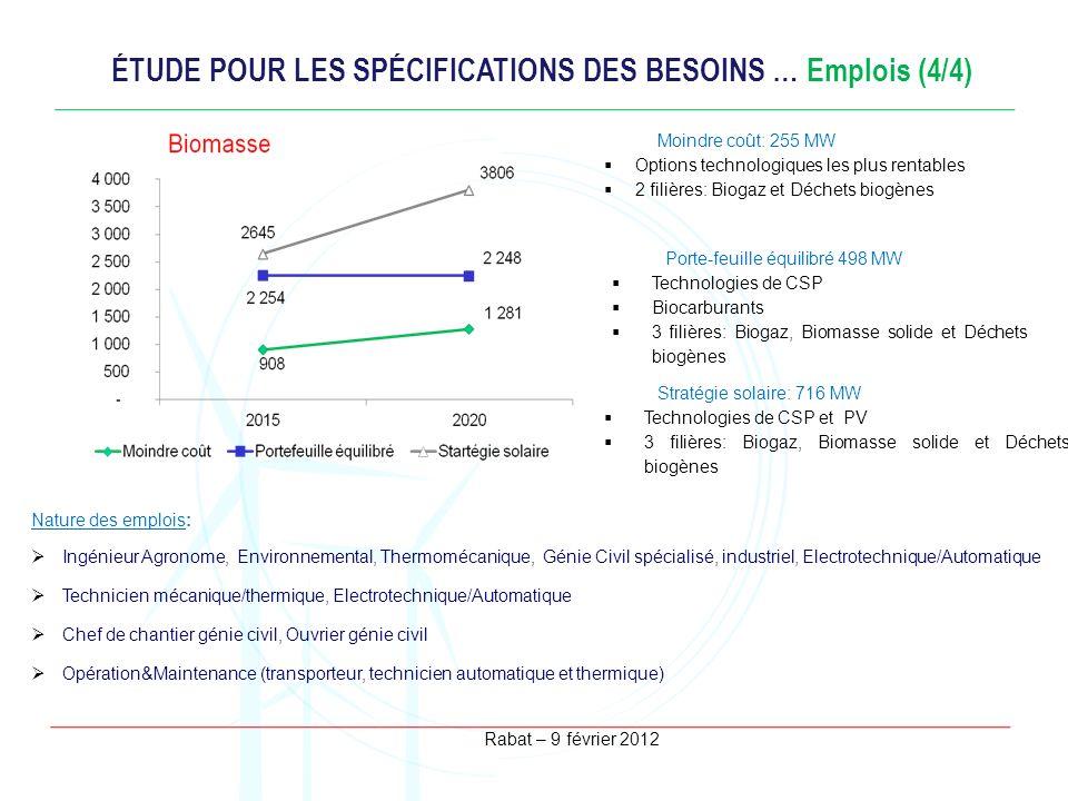 Rabat – 9 février 2012 ÉTUDE POUR LES SPÉCIFICATIONS DES BESOINS … Emplois (4/4) Nature des emplois: Ingénieur Agronome, Environnemental, Thermomécani