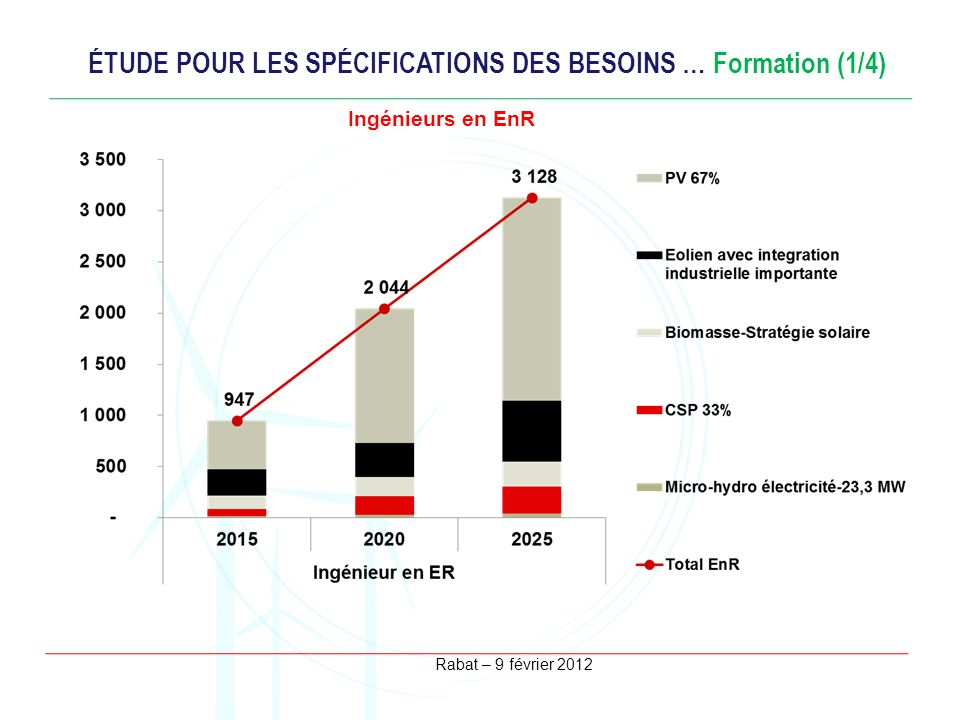 Rabat – 9 février 2012 ÉTUDE POUR LES SPÉCIFICATIONS DES BESOINS … Formation (1/4) Ingénieurs en EnR