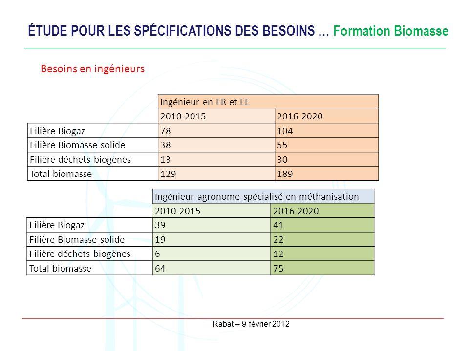 Rabat – 9 février 2012 ÉTUDE POUR LES SPÉCIFICATIONS DES BESOINS … Formation Biomasse Besoins en ingénieurs Ingénieur en ER et EE 2010-20152016-2020 F
