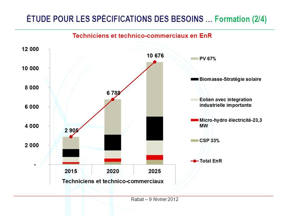 Rabat – 9 février 2012 ÉTUDE POUR LES SPÉCIFICATIONS DES BESOINS … Formation (2/4) Techniciens et technico-commerciaux en EnR