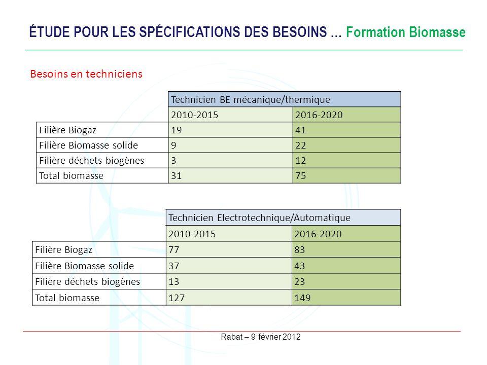 Rabat – 9 février 2012 ÉTUDE POUR LES SPÉCIFICATIONS DES BESOINS … Formation Biomasse Besoins en ingénieurs Technicien BE mécanique/thermique 2010-201