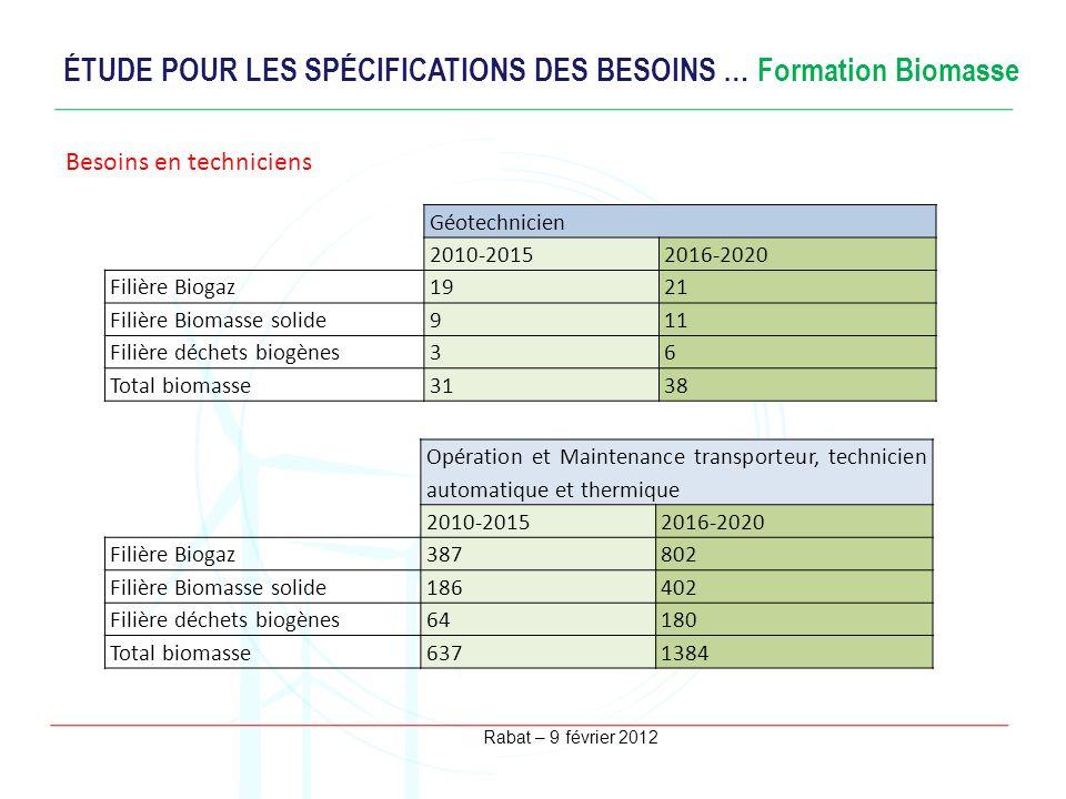 Rabat – 9 février 2012 ÉTUDE POUR LES SPÉCIFICATIONS DES BESOINS … Formation Biomasse Besoins en ingénieurs Géotechnicien 2010-20152016-2020 Filière B