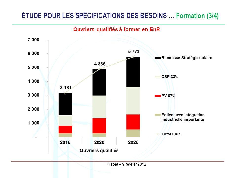 Rabat – 9 février 2012 ÉTUDE POUR LES SPÉCIFICATIONS DES BESOINS … Formation (3/4) Ouvriers qualifiés à former en EnR