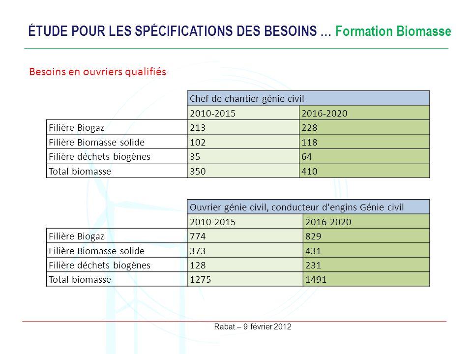 Rabat – 9 février 2012 ÉTUDE POUR LES SPÉCIFICATIONS DES BESOINS … Formation Biomasse Besoins en ingénieurs Besoins en ouvriers qualifiés Chef de chan