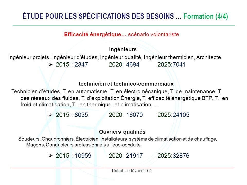 Rabat – 9 février 2012 ÉTUDE POUR LES SPÉCIFICATIONS DES BESOINS … Formation (4/4) Efficacité énergétique… scénario volontariste Ingénieurs Ingénieur