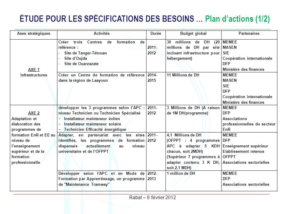 Rabat – 9 février 2012 ÉTUDE POUR LES SPÉCIFICATIONS DES BESOINS … Plan dactions (1/2) Axes stratégiquesActivitésDuréeBudget globalPartenaires AXE 1 I