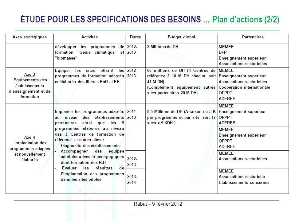 Rabat – 9 février 2012 ÉTUDE POUR LES SPÉCIFICATIONS DES BESOINS … Plan dactions (2/2) Axes stratégiquesActivitésDuréeBudget globalPartenaires dévelop