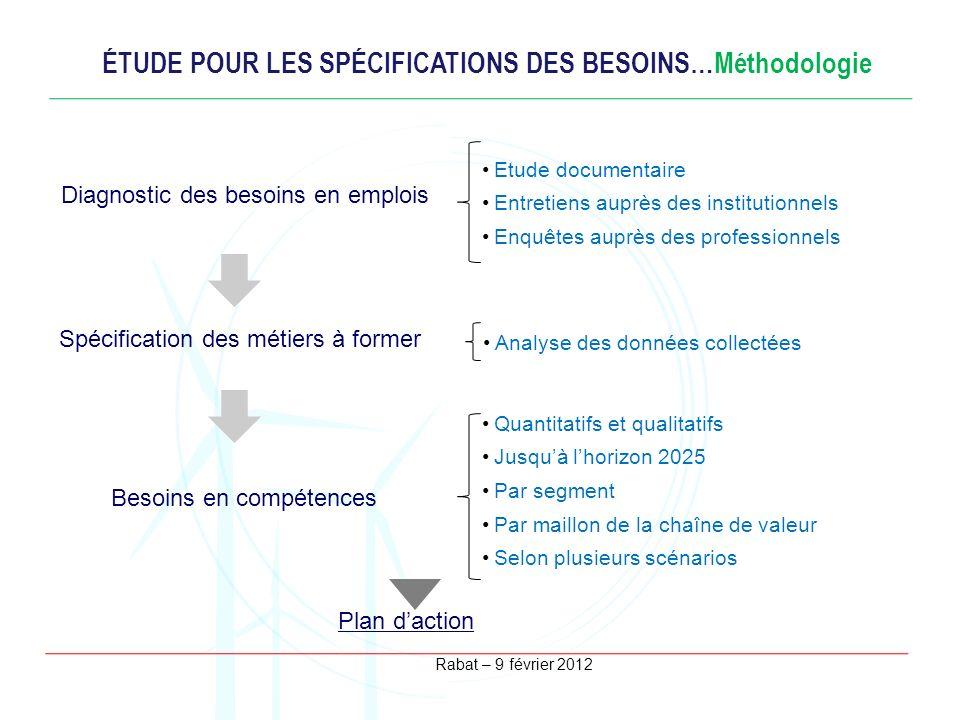 Rabat – 9 février 2012 ÉTUDE POUR LES SPÉCIFICATIONS DES BESOINS…Méthodologie Diagnostic des besoins en emplois Spécification des métiers à former Bes