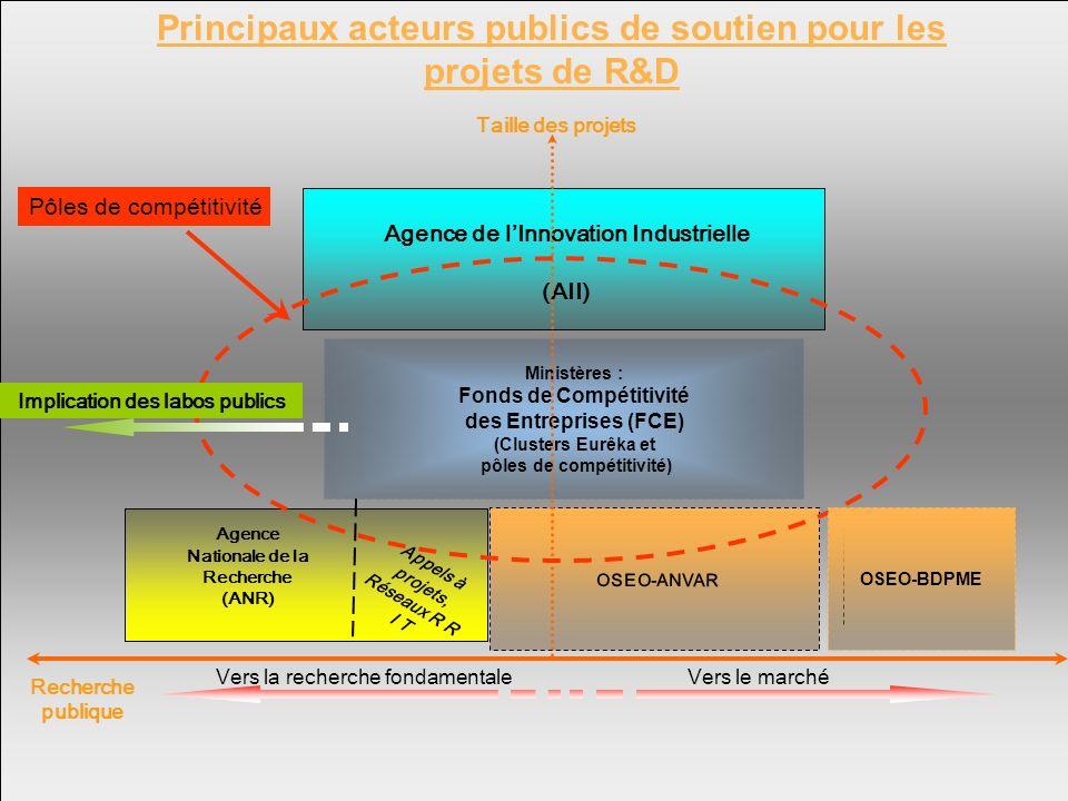 Amiens Jeudi 14 décembre 2006 OSEO-ANVAR Agence Nationale de la Recherche (ANR) Agence de lInnovation Industrielle (AII) Ministères : Fonds de Compéti