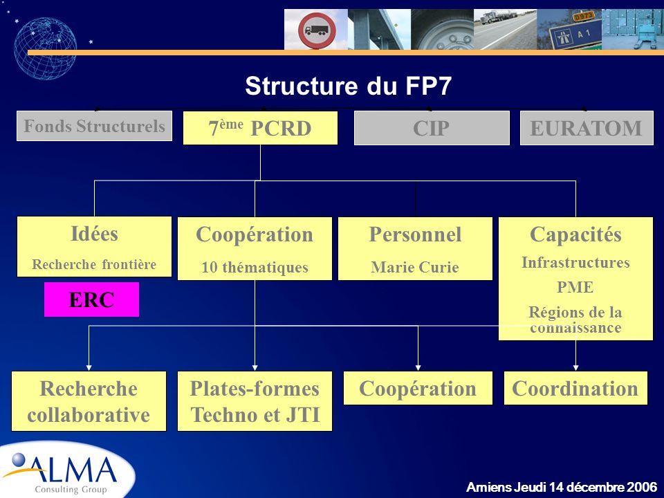 Amiens Jeudi 14 décembre 2006 Structure du FP7 Fonds Structurels CIP7 ème PCRD Idées Recherche frontière Coopération 10 thématiques Personnel Marie Cu