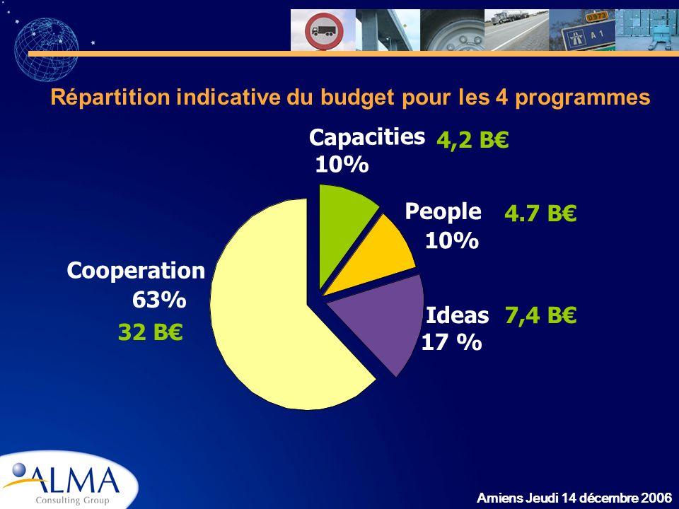 Amiens Jeudi 14 décembre 2006 Répartition indicative du budget pour les 4 programmes 63% 17 % 10% Cooperation Capacities People Ideas 32 B 4,2 B 4.7 B