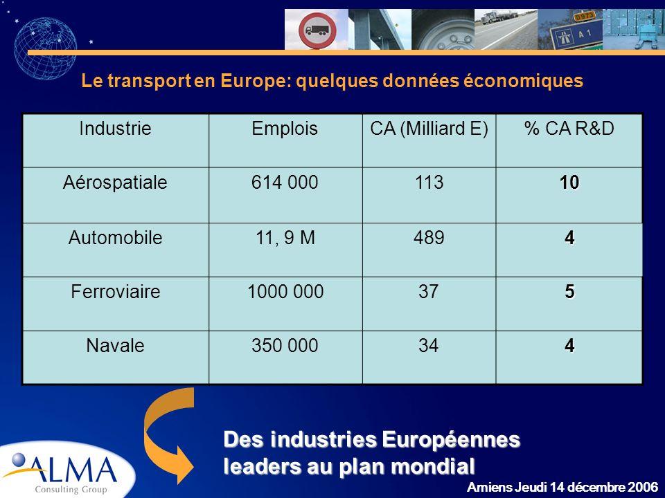 Amiens Jeudi 14 décembre 2006 Le transport en Europe: quelques données économiques IndustrieEmploisCA (Milliard E)% CA R&D Aérospatiale614 00011310 Au