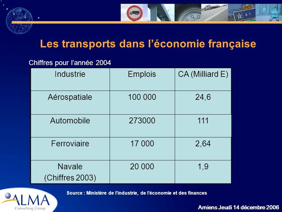 Amiens Jeudi 14 décembre 2006 Les transports dans léconomie française IndustrieEmploisCA (Milliard E) Aérospatiale100 00024,6 Automobile273000111 Ferr
