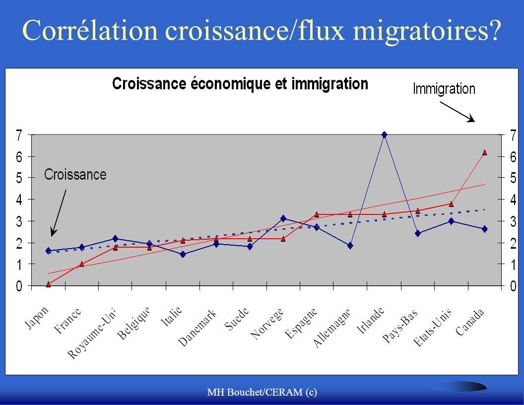 MH Bouchet/CERAM (c) Corrélation croissance/flux migratoires?