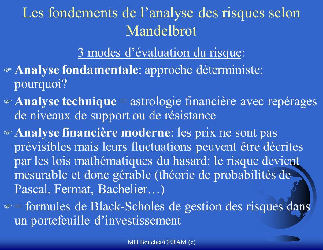 MH Bouchet/CERAM (c) Les fondements de lanalyse des risques selon Mandelbrot 3 modes dévaluation du risque: F Analyse fondamentale: approche détermini