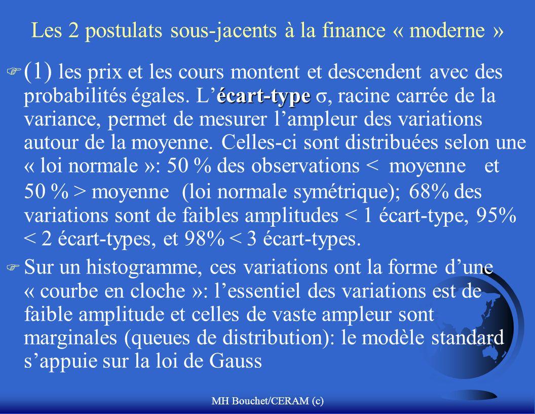MH Bouchet/CERAM (c) Les 2 postulats sous-jacents à la finance « moderne » écart-type F (1) les prix et les cours montent et descendent avec des proba