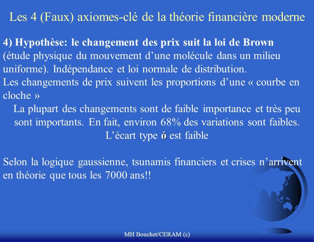 MH Bouchet/CERAM (c) Les 4 (Faux) axiomes-clé de la théorie financière moderne 4) Hypothèse: le changement des prix suit la loi de Brown (étude physiq