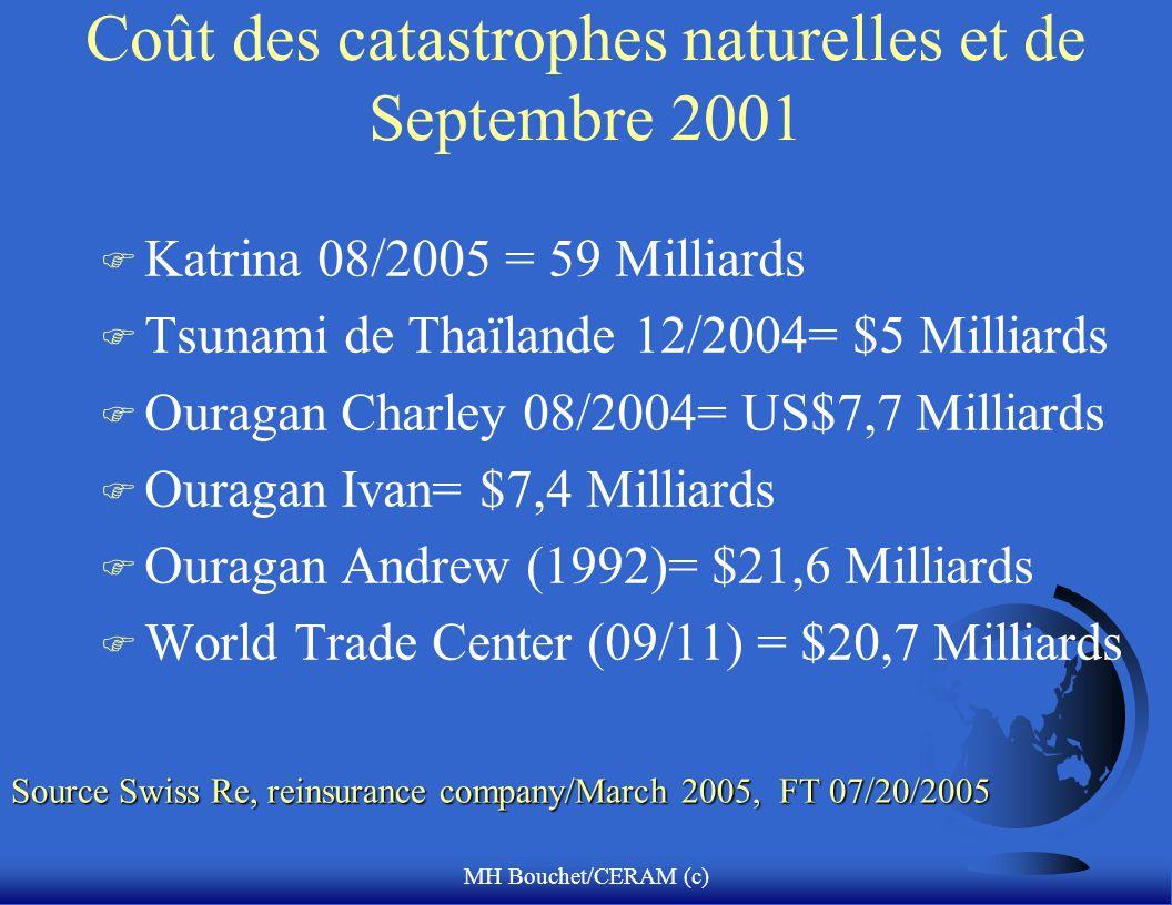 MH Bouchet/CERAM (c) Coût des catastrophes naturelles et de Septembre 2001 F Katrina 08/2005 = 59 Milliards F Tsunami de Thaïlande 12/2004= $5 Milliar